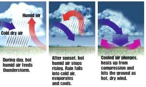 A graphical depiction of how a heat burst occurs.  Source: MeteorologyNews