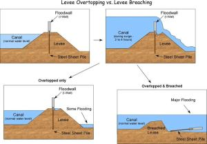 This graphic shows how the storm surge caused the levees and floodwalls in New Orleans to fail.  Source: Tulane University