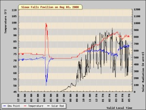 Temperature and dewpoint graph from the dramatic heat burst in Sioux Falls in 2008.  Credit: KELO-TV