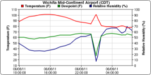 Temperature graph from the Wichita heat burst of 2011. This was a more prolonged event than the one that hit Sioux Falls three years earlier.